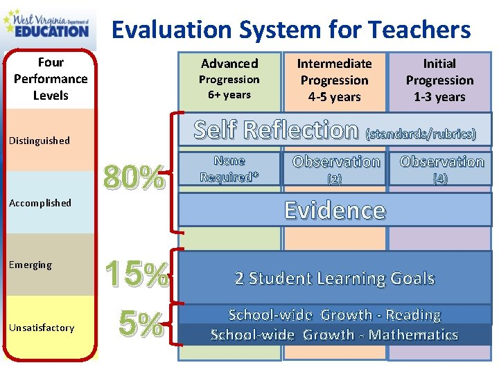 Evaluation System for Teachers Four Performance Levels Advanced Progression 6+ years Emerging Unsatisfactory Initial