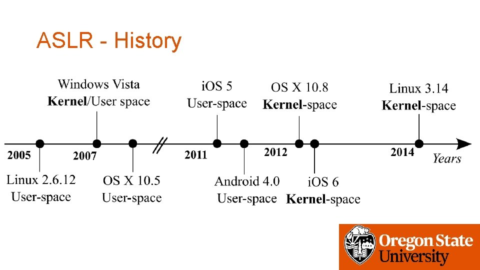 ASLR - History • Linux Pa. X adapt this first in 2002 • Open.