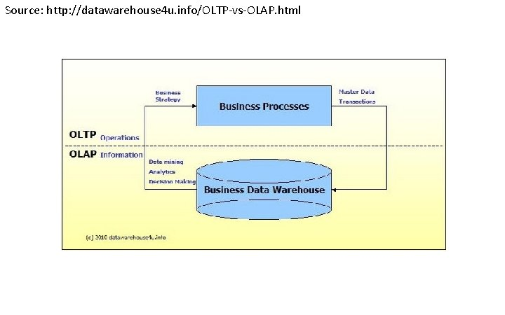 Source: http: //datawarehouse 4 u. info/OLTP-vs-OLAP. html