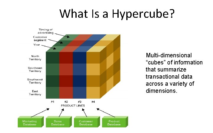 """What Is a Hypercube? Multi-dimensional """"cubes"""" of information that summarize transactional data across a"""