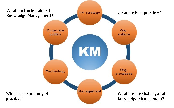 What are the benefits of Knowledge Management? What are best practices? What is a