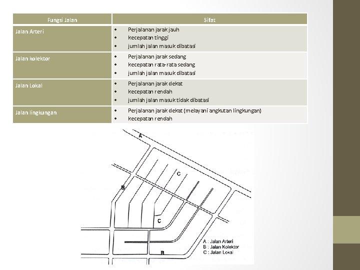 Fungsi Jalan Sifat Jalan Arteri Perjalanan jarak jauh kecepatan tinggi jumlah jalan masuk dibatasi