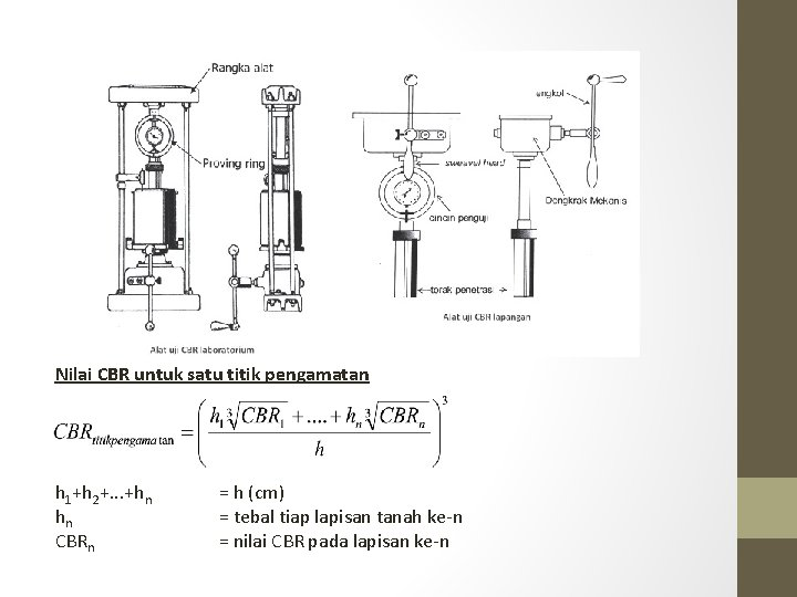Nilai CBR untuk satu titik pengamatan h 1+h 2+. . . +hn hn CBRn