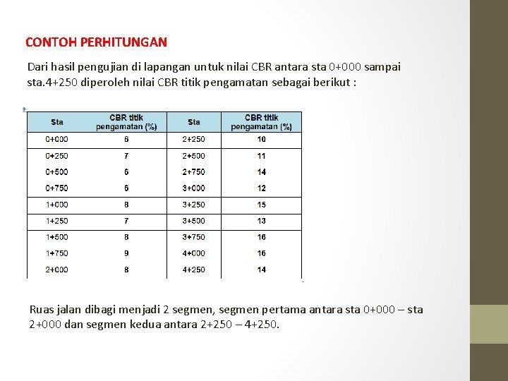 CONTOH PERHITUNGAN Dari hasil pengujian di lapangan untuk nilai CBR antara sta 0+000 sampai