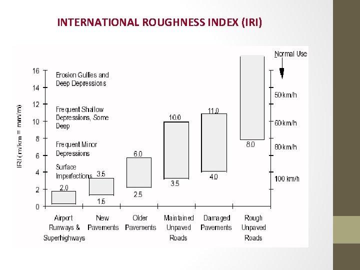 INTERNATIONAL ROUGHNESS INDEX (IRI)