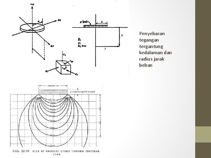 Penyebaran tegangan tergantung kedalaman dan radius jarak beban