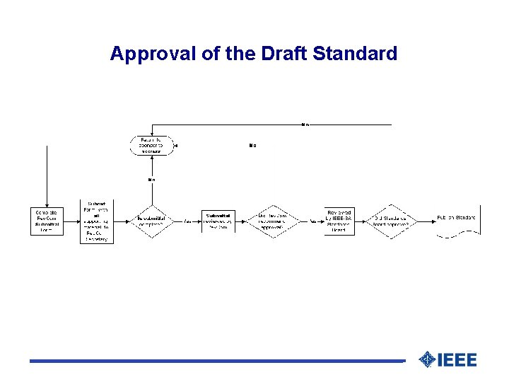 Approval of the Draft Standard