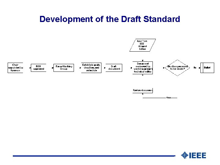 Development of the Draft Standard