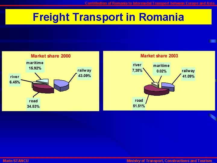 Contribution of Romania to Intermodal Transport between Europe and Asia Freight Transport in Romania