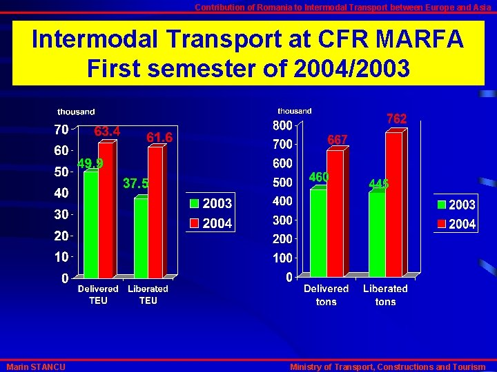 Contribution of Romania to Intermodal Transport between Europe and Asia Intermodal Transport at CFR