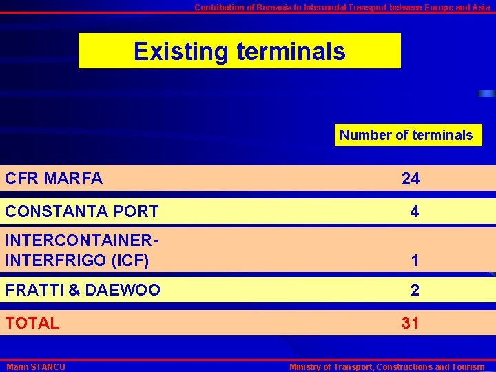 Contribution of Romania to Intermodal Transport between Europe and Asia Existing terminals Number of