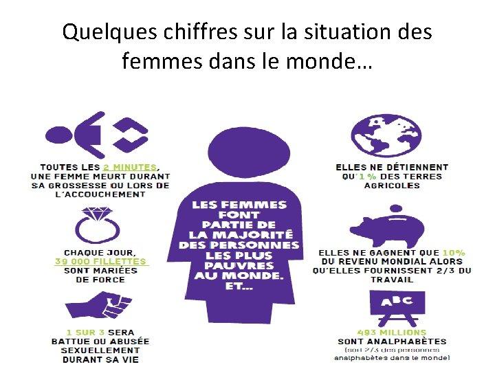 Quelques chiffres sur la situation des femmes dans le monde…