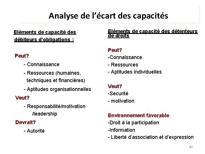 Analyse de l'écart des capacités Eléments de capacité des débiteurs d'obligations : Peut? -