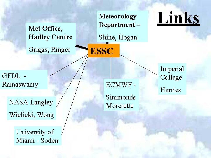 Met Office, Hadley Centre Griggs, Ringer GFDL Ramaswamy NASA Langley Wielicki, Wong University of