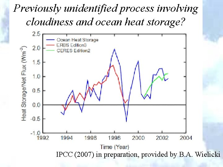 Previously unidentified process involving cloudiness and ocean heat storage? IPCC (2007) in preparation, provided