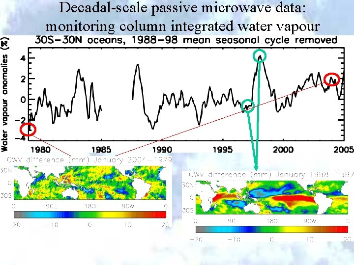 Decadal-scale passive microwave data: monitoring column integrated water vapour