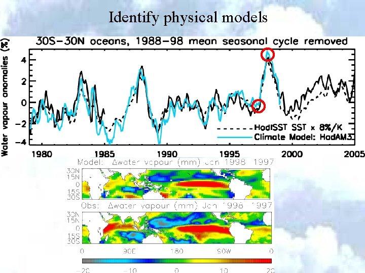 Identify physical models