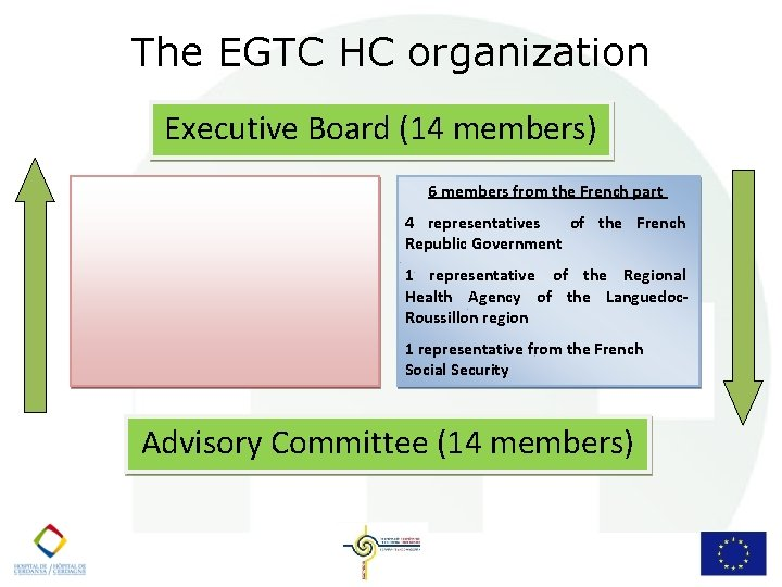 The EGTC HC organization Executive Board (14 members) 6 members from the French part