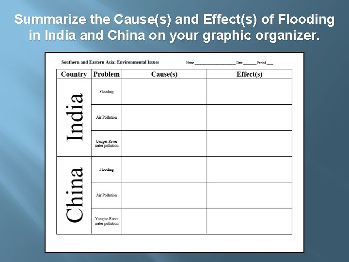 Summarize the Cause(s) and Effect(s) of Flooding in India and China on your graphic