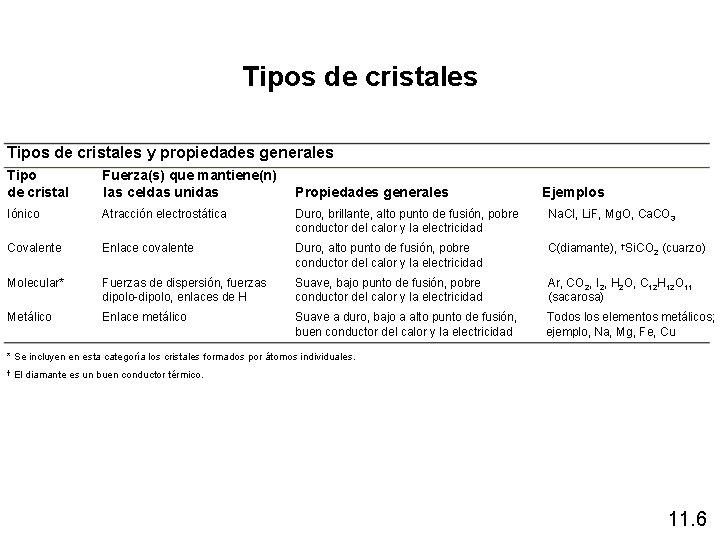 Tipos de cristales y propiedades generales Tipo de cristal Fuerza(s) que mantiene(n) las celdas