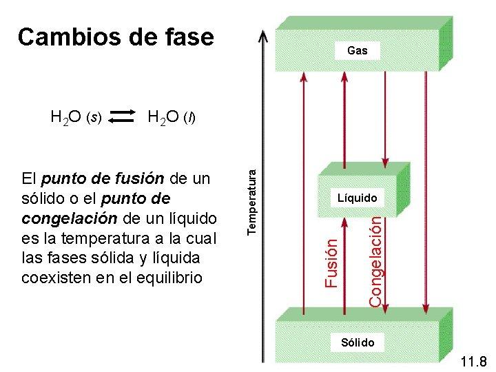 Cambios de fase Gas Congelación Líquido Fusión El punto de fusión de un sólido