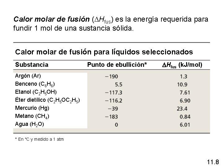 Calor molar de fusión (DHfus) es la energía requerida para fundir 1 mol de