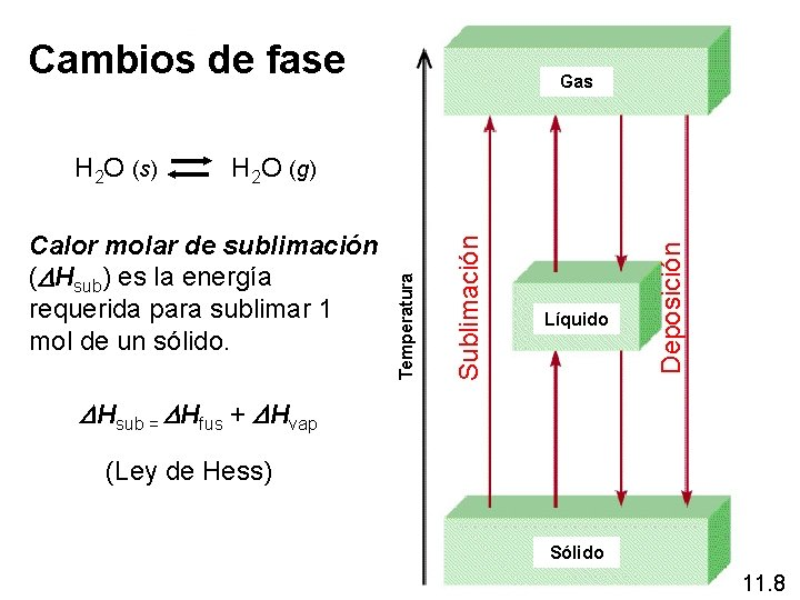 Cambios de fase Gas Líquido Deposición Sublimación Calor molar de sublimación (DHsub) es la