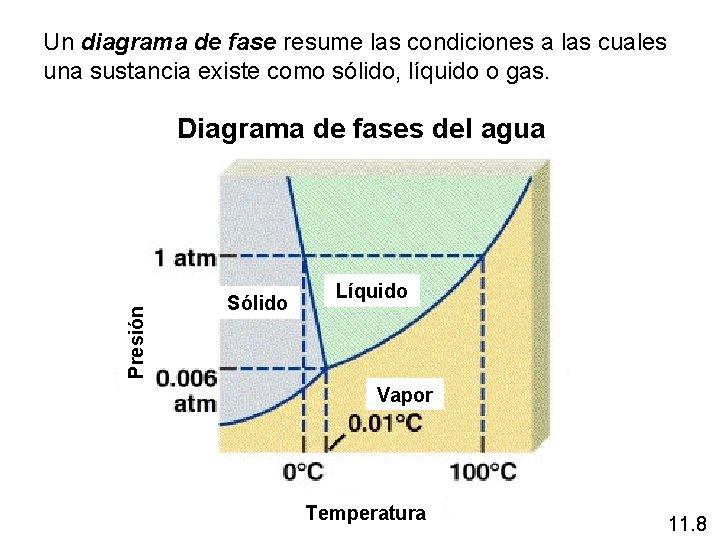 Un diagrama de fase resume las condiciones a las cuales una sustancia existe como