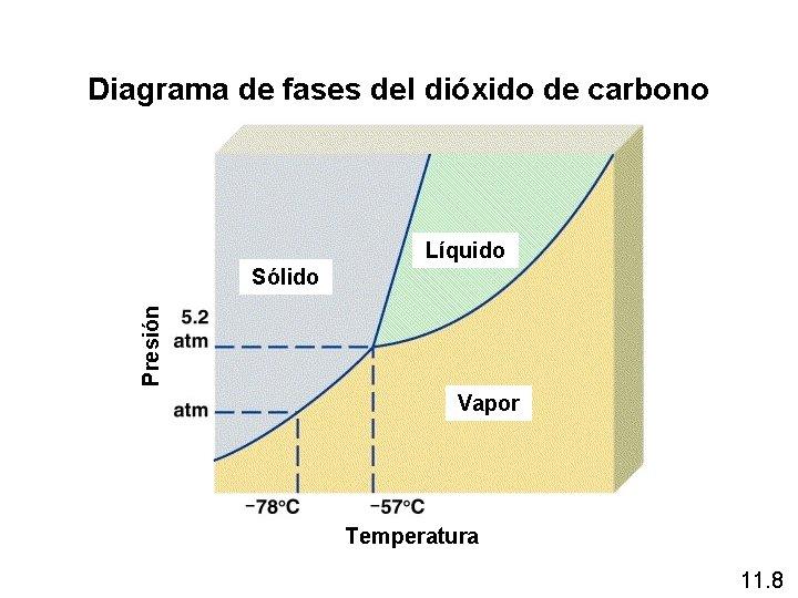 Diagrama de fases del dióxido de carbono Líquido Presión Sólido Vapor Temperatura 11. 8