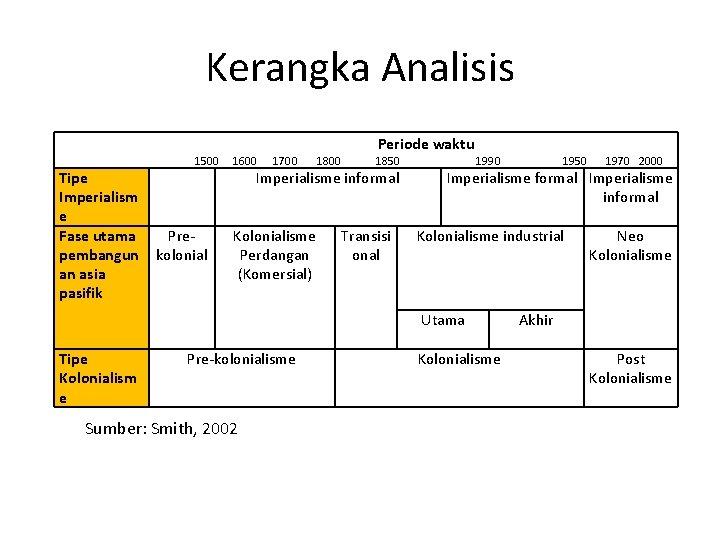 Kerangka Analisis Tipe Imperialism e Fase utama pembangun an asia pasifik 1500 Prekolonial 1600