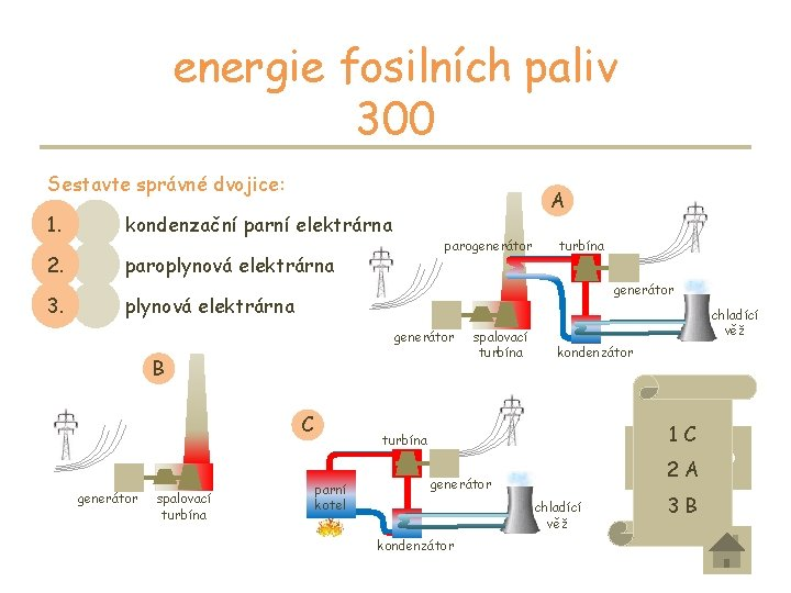 energie fosilních paliv 300 Sestavte správné dvojice: 2. paroplynová elektrárna generátor spalovací turbína B