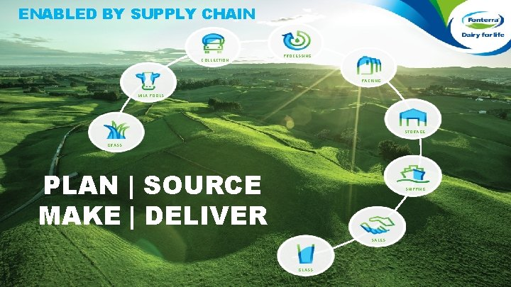 ENABLED BY SUPPLY CHAIN COLLECTION PROCESSING PACKING MILK POOLS STORAGE GRASS PLAN   SOURCE