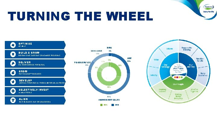 TURNING THE WHEEL OPTIMISE NZ MILK DIRA CONSUMER BUILD & GROW BEYOND OUR CURRENT