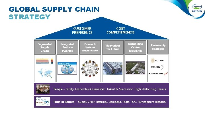 GLOBAL SUPPLY CHAIN STRATEGY CUSTOMER PREFERENCE Segmented Supply Chains Integrated Business Planning Process &