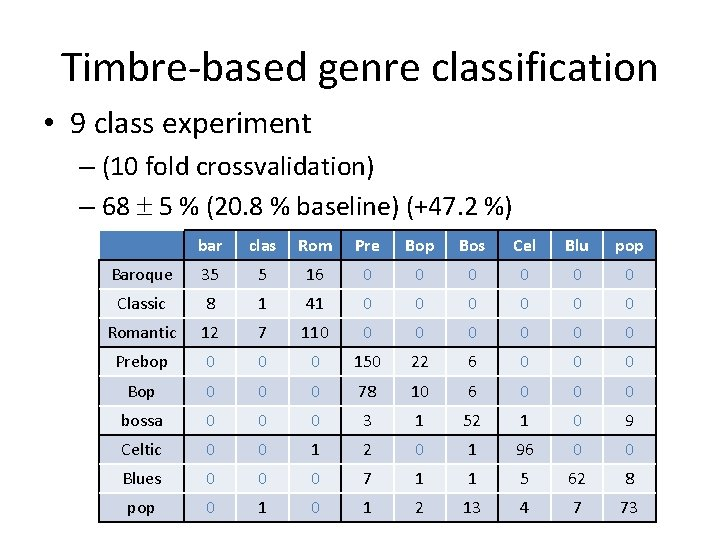 Timbre-based genre classification • 9 class experiment – (10 fold crossvalidation) – 68 5