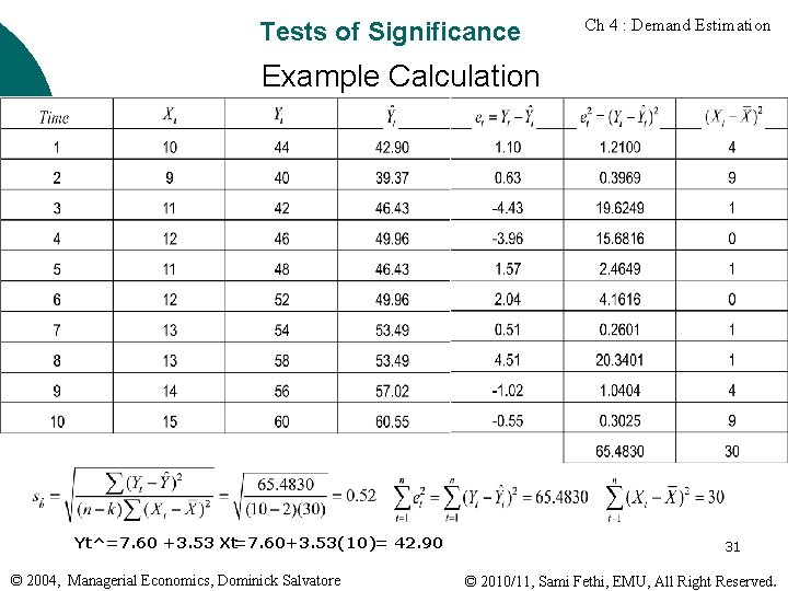 Tests of Significance Ch 4 : Demand Estimation Example Calculation Yt^=7. 60 +3. 53