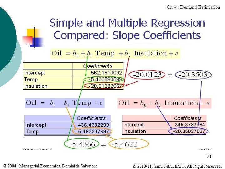 Ch 4 : Demand Estimation 71 © 2004, Managerial Economics, Dominick Salvatore © 2010/11,