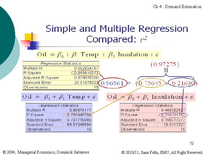 Ch 4 : Demand Estimation 72 © 2004, Managerial Economics, Dominick Salvatore © 2010/11,