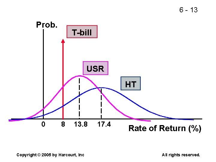 6 - 13 Prob. T-bill USR HT 0 8 13. 8 Copyright © 2005