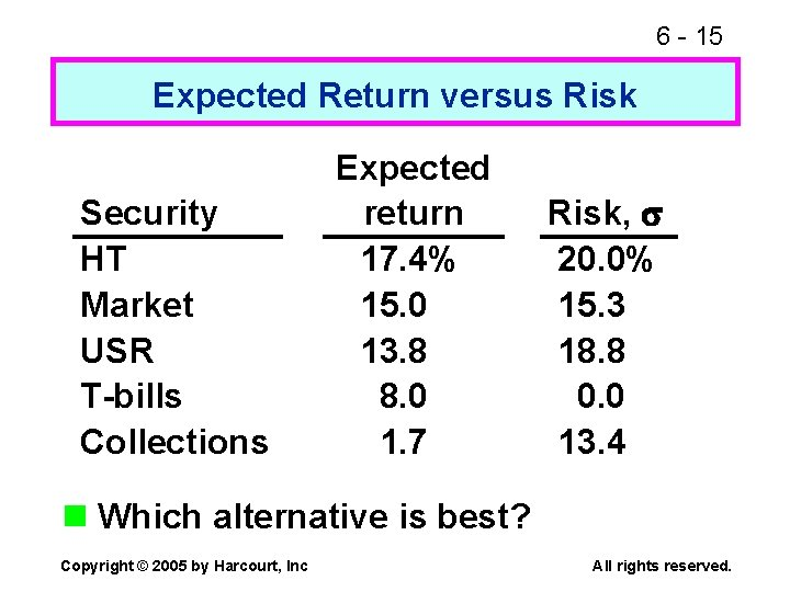 6 - 15 Expected Return versus Risk Security HT Market USR T-bills Collections Expected
