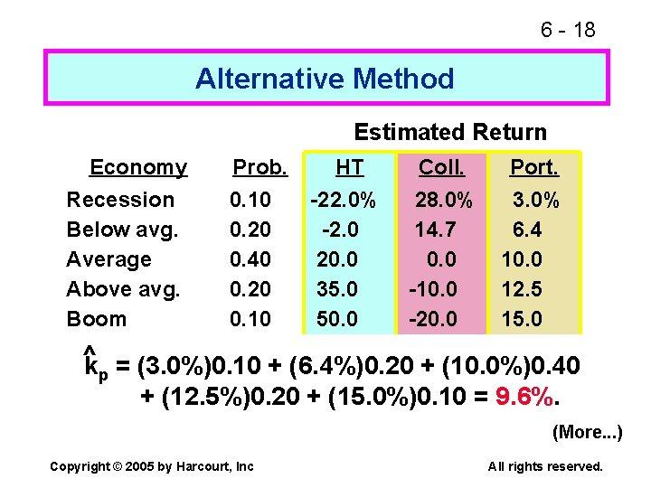 6 - 18 Alternative Method Estimated Return Economy Recession Below avg. Average Above avg.