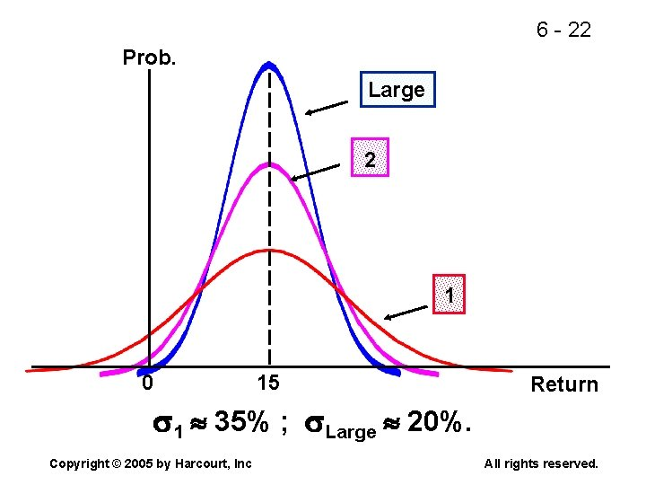 6 - 22 Prob. Large 2 1 0 15 Return 1 35% ; Large