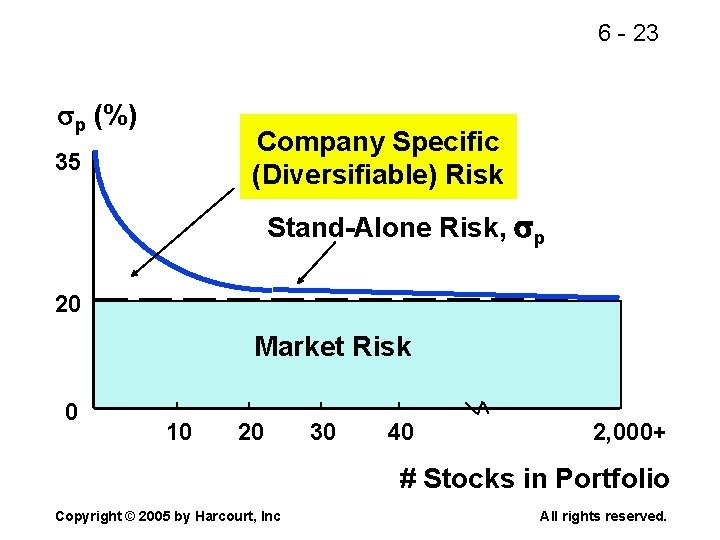 6 - 23 p (%) Company Specific (Diversifiable) Risk 35 Stand-Alone Risk, p 20