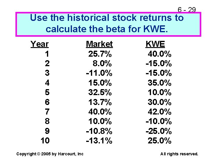 6 - 29 Use the historical stock returns to calculate the beta for KWE.