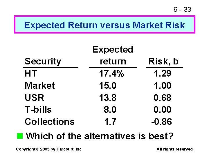6 - 33 Expected Return versus Market Risk Security HT Market USR T-bills Collections