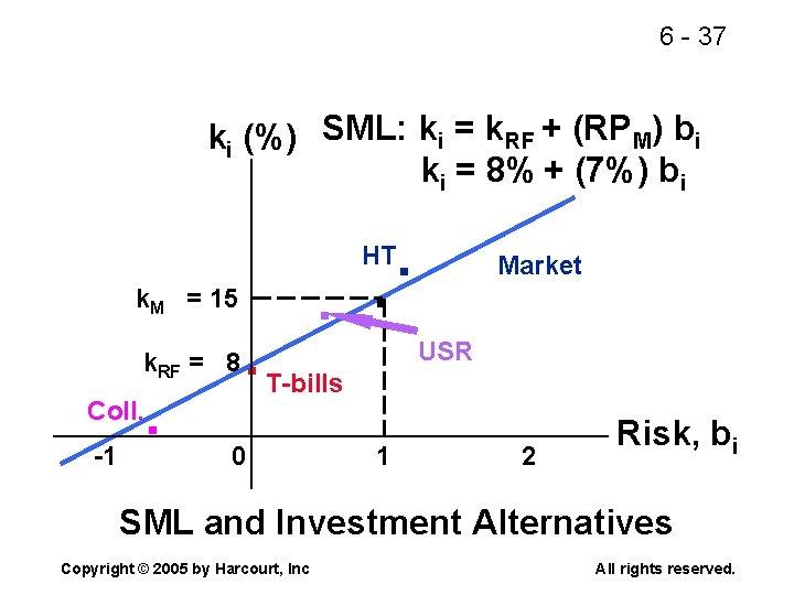 6 - 37 ki (%) SML: ki = k. RF + (RPM) bi ki