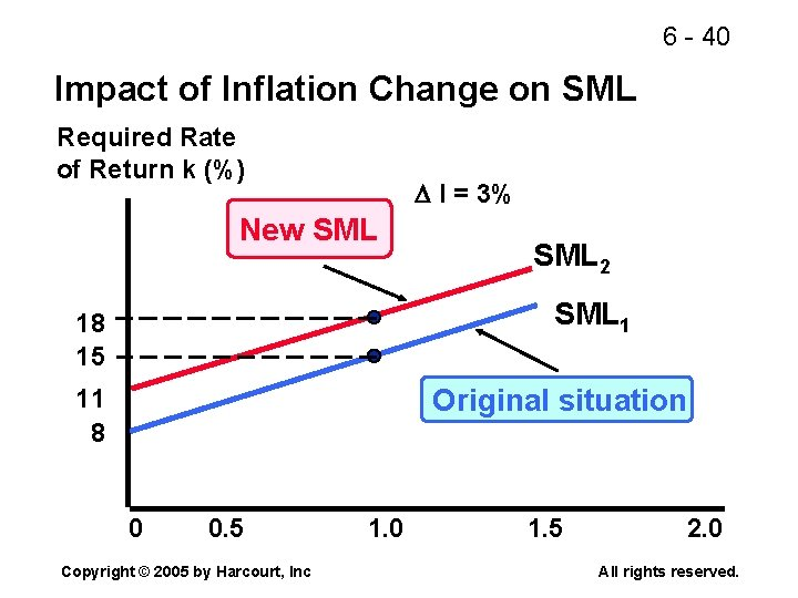 6 - 40 Impact of Inflation Change on SML Required Rate of Return k