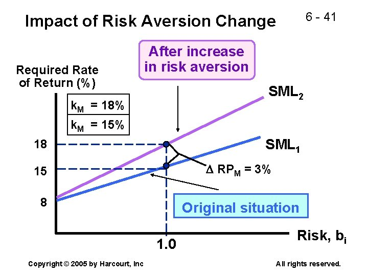 6 - 41 Impact of Risk Aversion Change Required Rate of Return (%) After