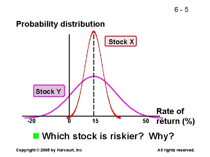 6 -5 Probability distribution Stock X Stock Y -20 0 15 50 Rate of