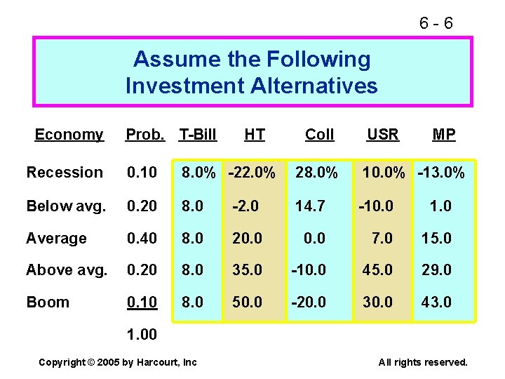 6 -6 Assume the Following Investment Alternatives Economy Prob. T-Bill HT Coll USR MP